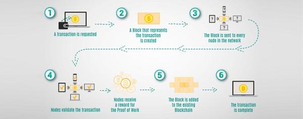 Blockchain hoạt động thế nào