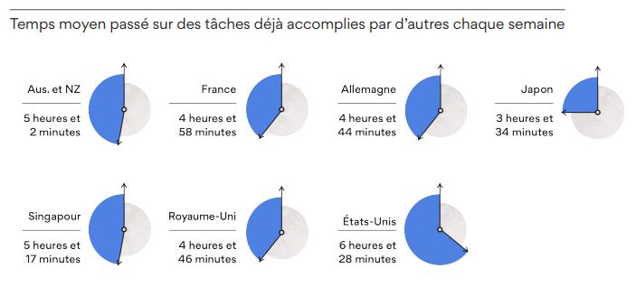 Temps moyen passé sur des tâches déjà accomplies par d'autres chaque semaine