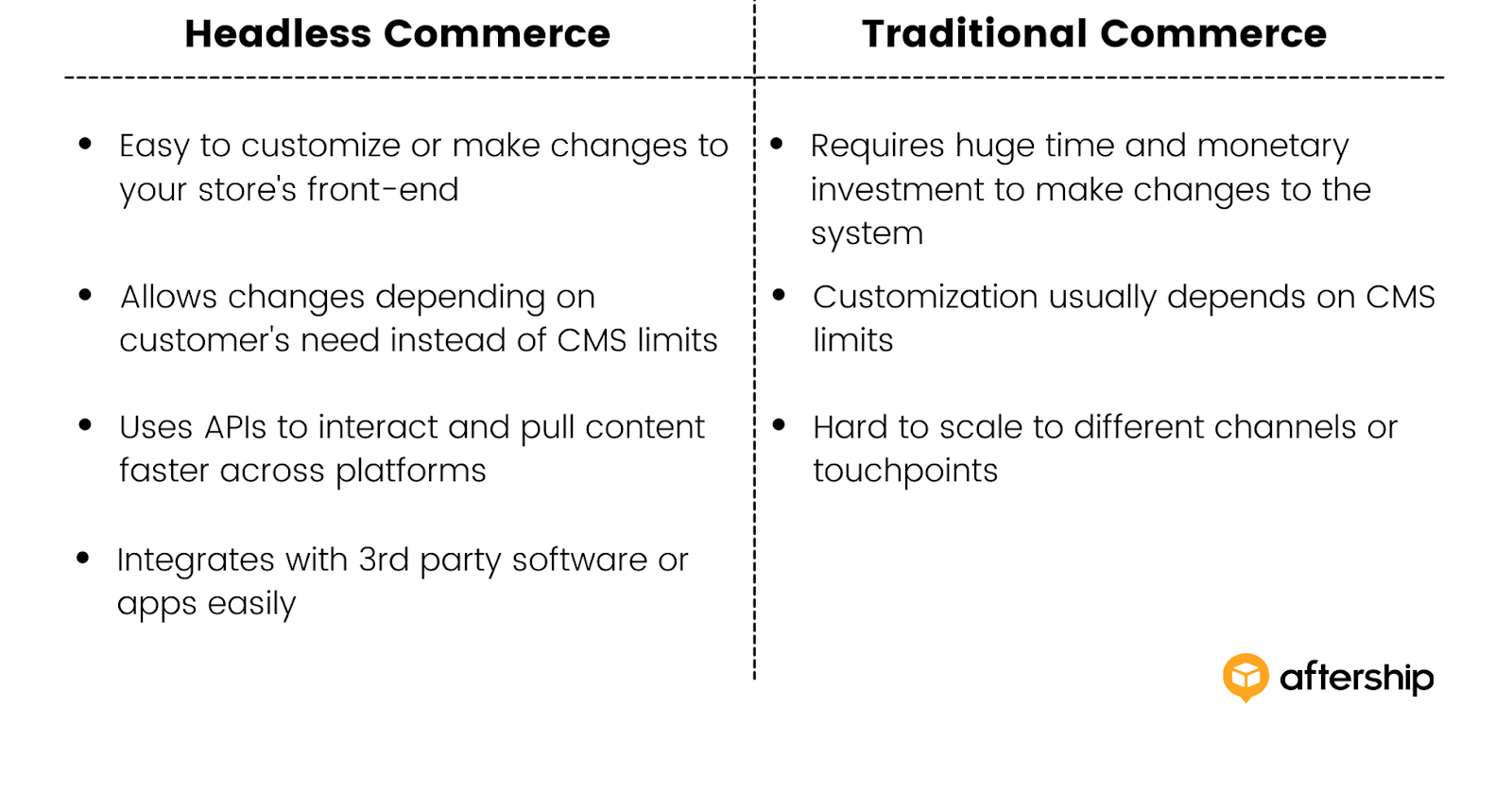 What is Headless Commerce? Everything You Need to Know in 2021