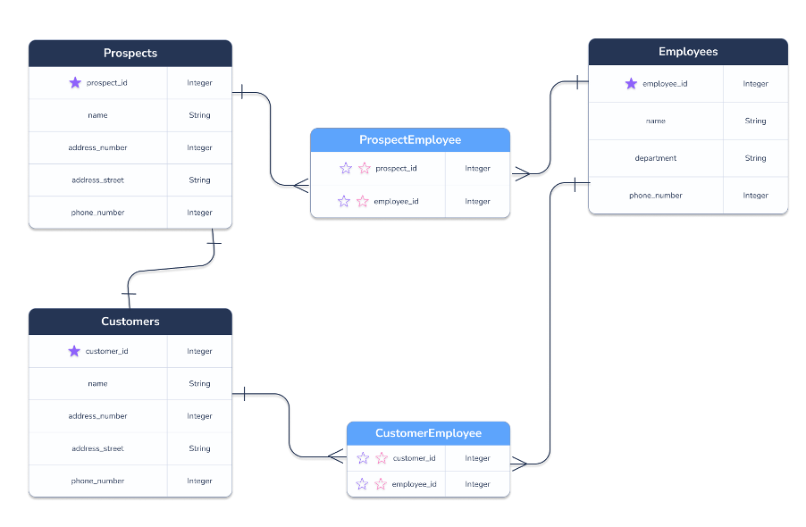 Fully connected CRM model with Prospects, Customers, and Employees