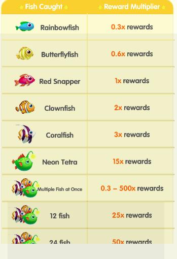 Fishes Rewards