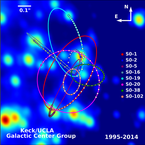 Dots tracing the position of stars around the galactic center. Axes are right ascension and declination (sky coordinates). Multiple stars are included, labeled S0-19. S0-20, S0-16, S0-2, S0-1, S0-102, S0-38, S0-5. Each star has one colored ellipse representing its orbit. Background is bright blobs that represent the actual data of these stars.