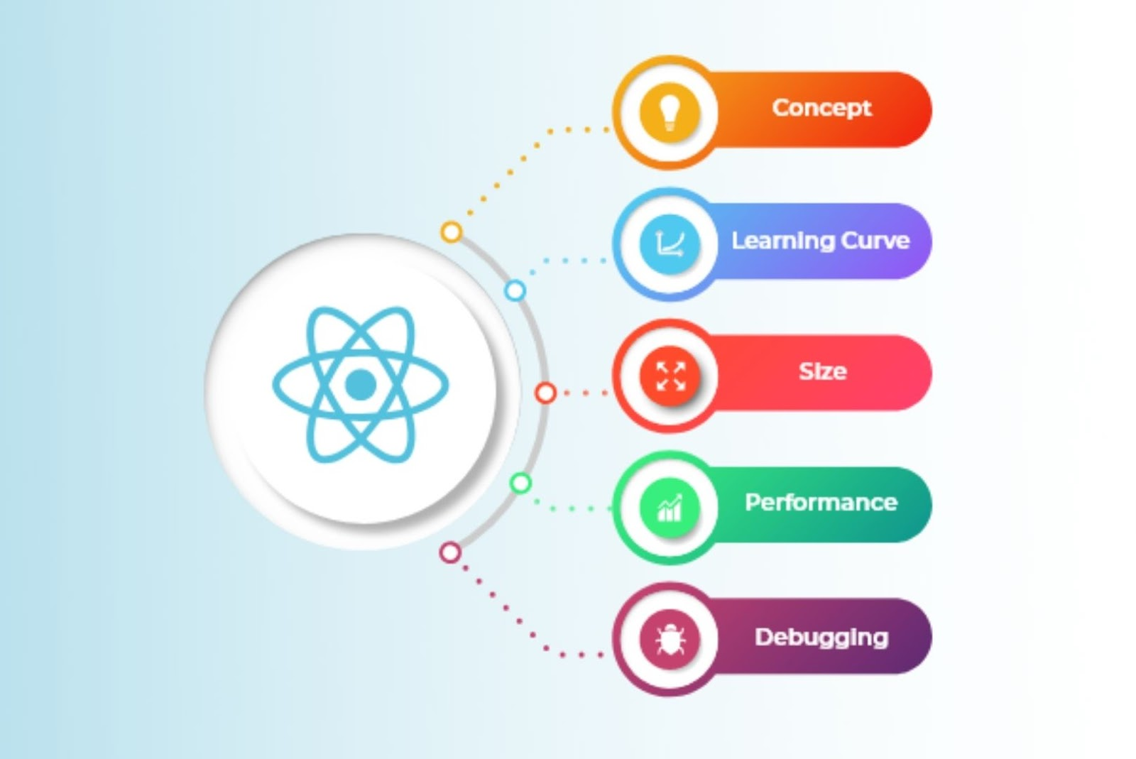 Reasons to use reactjs for enterprise app development