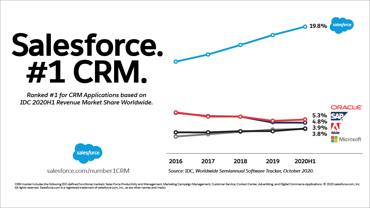 World's Best Selling CRM Solution Salesforce: Salesforce for Small Business