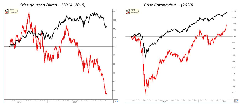 Gráfico à esquerda: crise governo Dilma (2014-2015). Gráfico à direita: crise Coronavírus (2020).