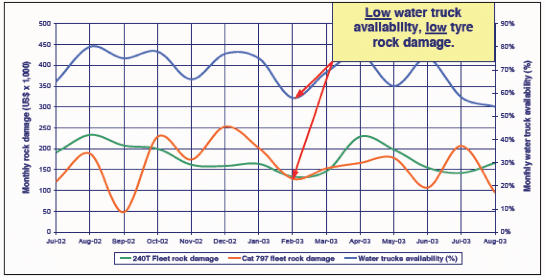 Low water truck availability graph
