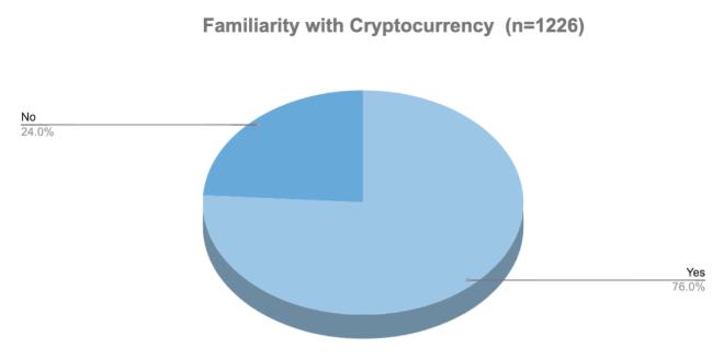 Conscientização do Bitcoin no Canadá