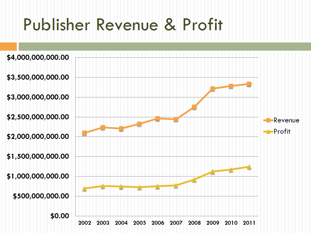 pub_rev_profit_graph.png