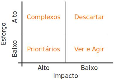 matriz esforço versus impacto