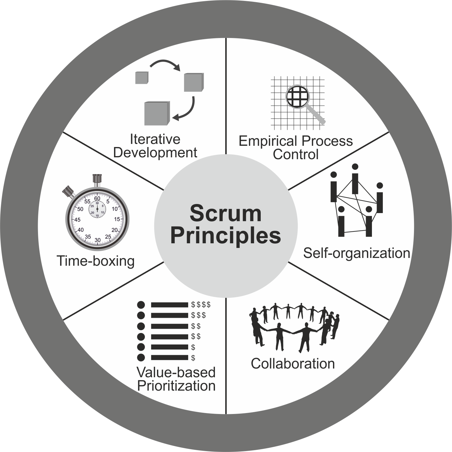 Principles of Scrum