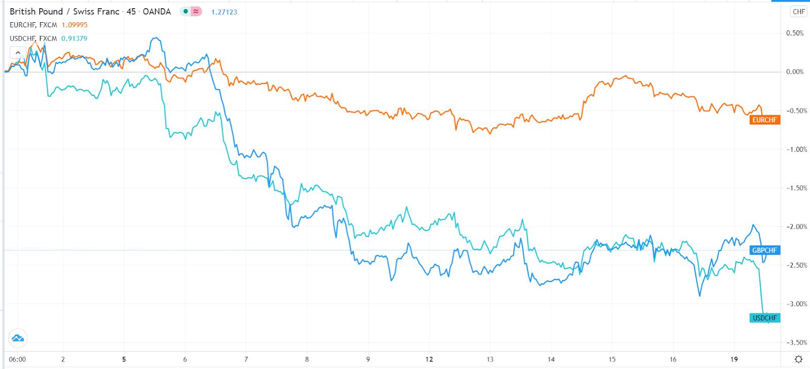 USD/CHF sinks to 6-week low as US bond yields retreat
