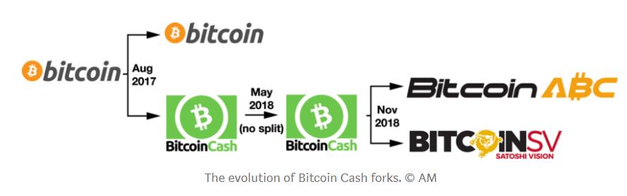Blog Bitcoin Cash Fork
