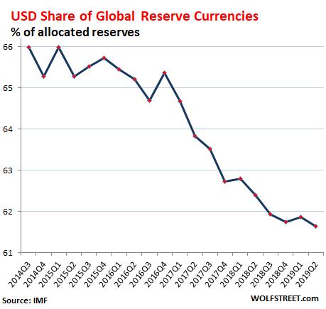 U.S. Dollar Status As Global Reserve Currency Slides   Seeking Alpha