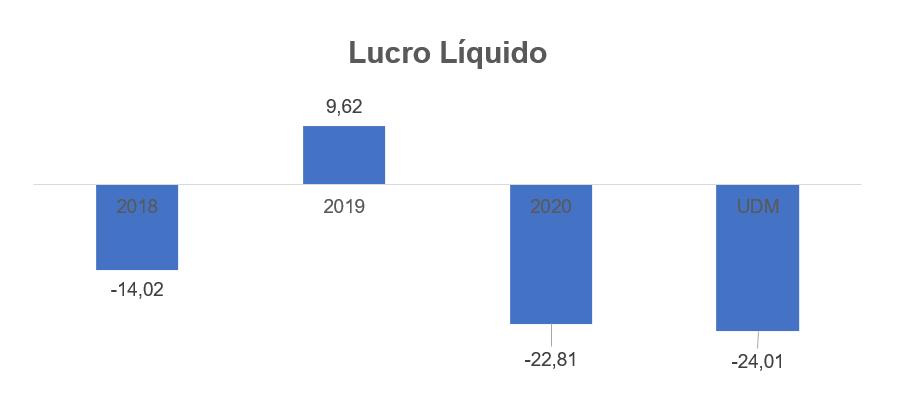 Gráfico apresenta Lucro líquido em reais Milhões.