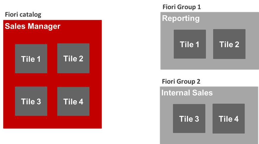 SAP Fiori Catalogs and Groups