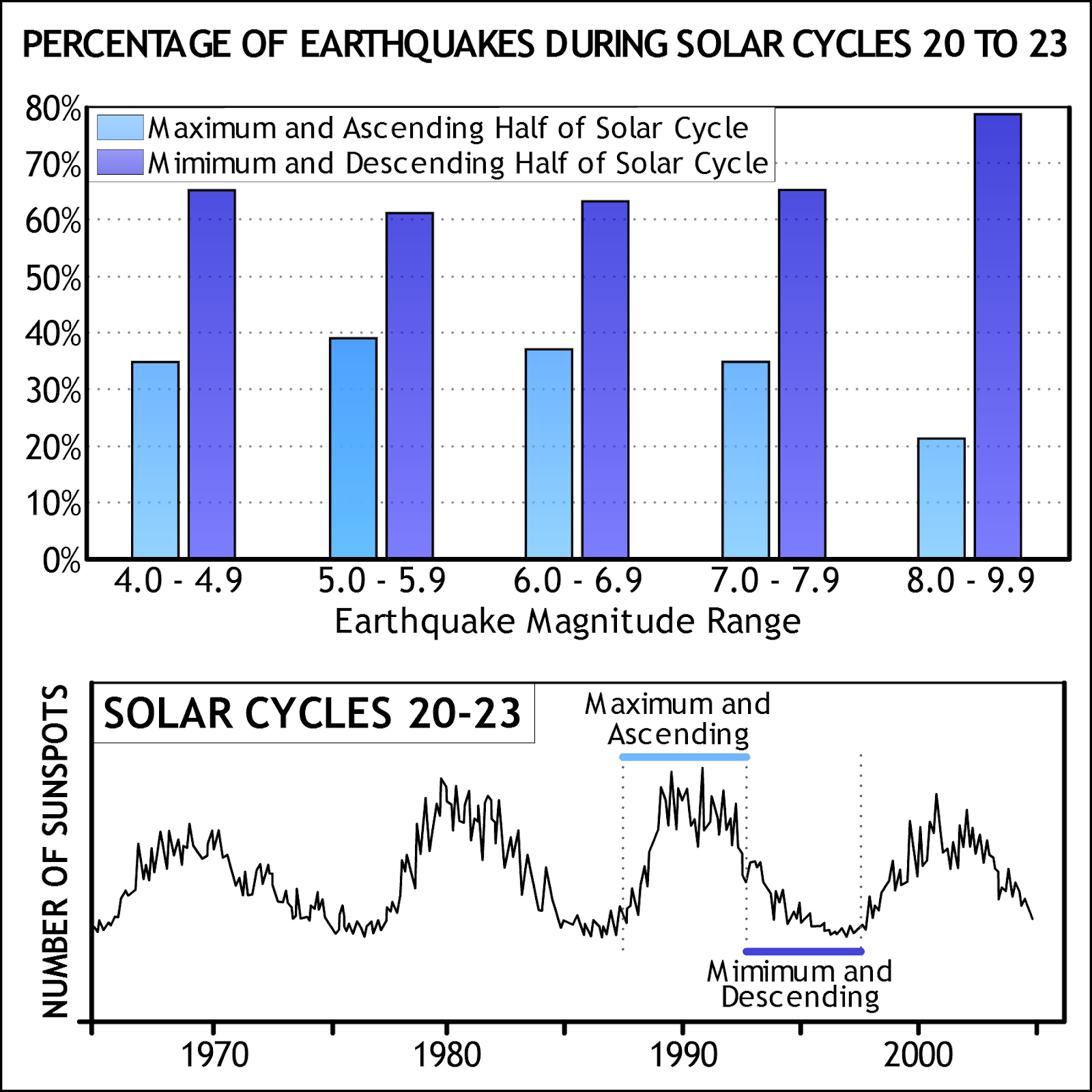 solar cycles and earthquakes-blue.png