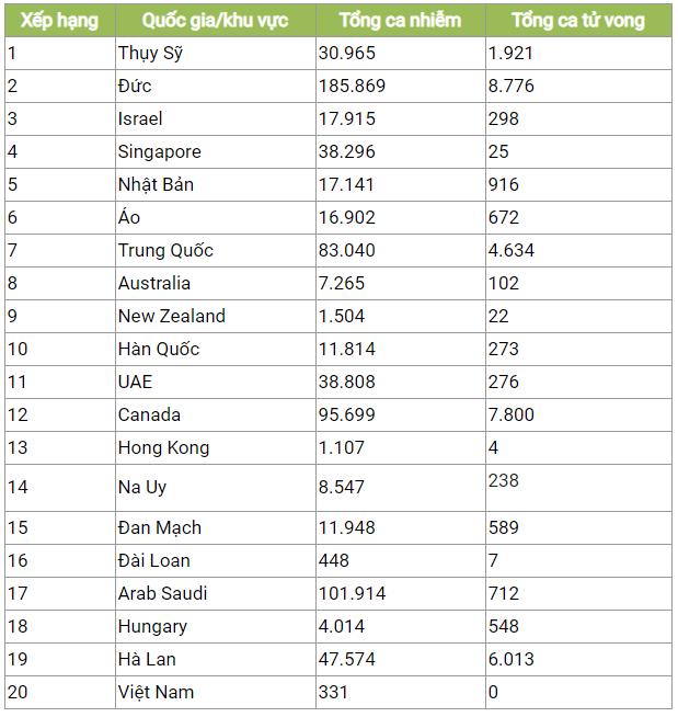 Việt Nam đứng hạng 20 trong bảng xếp hạng an toàn covid-19, sau Trung Quốc?
