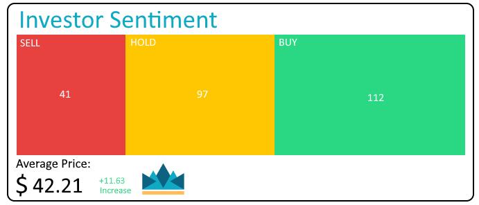 Should I buy sonic healthcare shares, sonic healthcare shares price, sonic healthcare shares review, SHL shares asx, SHL Investor sentiment