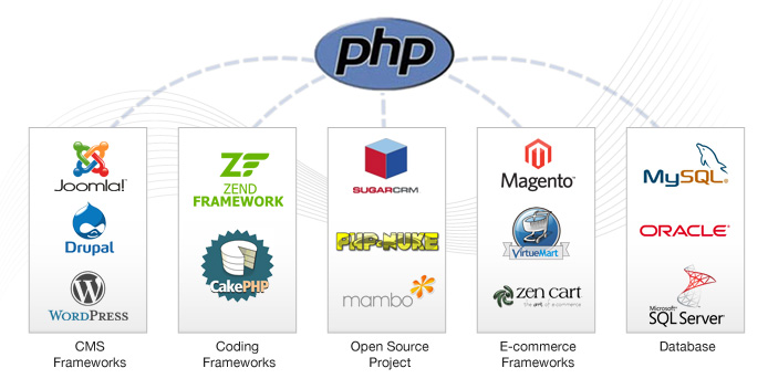 Future scope of PHP