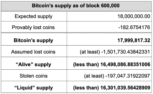 Bitcoin's estimated supply when lost coins are accounted for