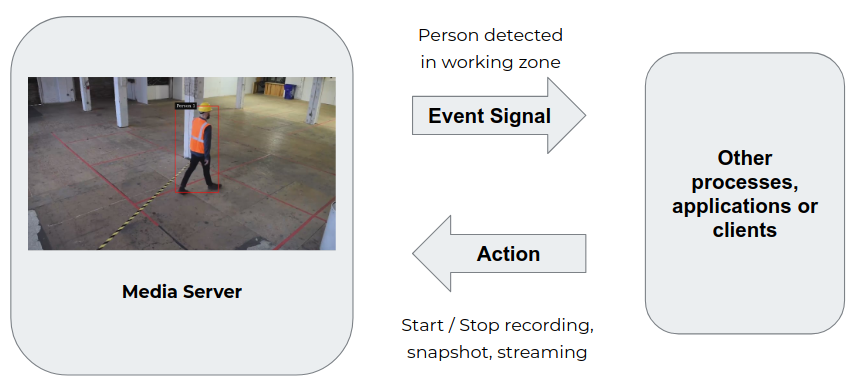 An image showing the interactions between the media server and external process, applications or clients through event signals from the media server to the external process and actions from the external process to the media server.