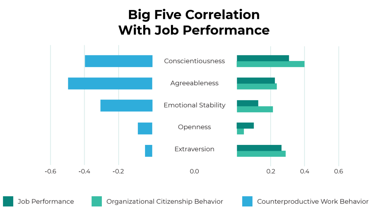 The correlation between the Big Five Personality Model and job performance, organizational citizenship behavior, and counter productive work behavior from Roberts & Olaru, 2015. Conscientiousness has the highest positive correlation with job performance and organizational citizenship behavior. Agreeableness has the highest negative correlation with counter productive work behavior.