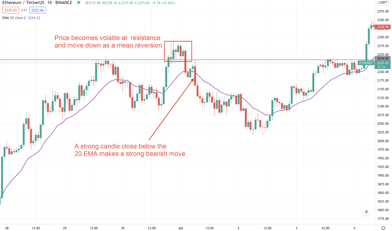The resistance level of the price within the 20 EMA.