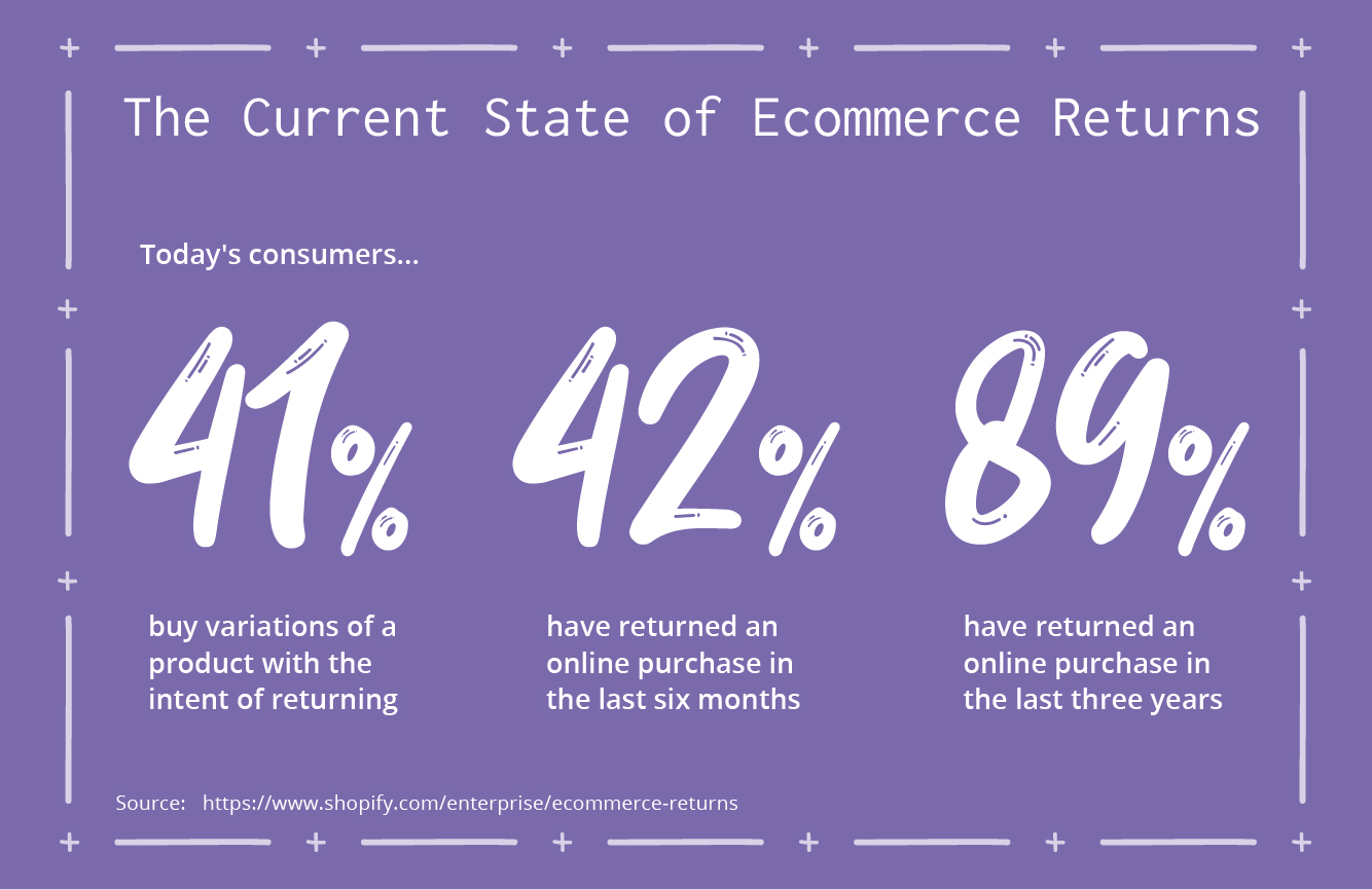 the current state of ecommerce returns