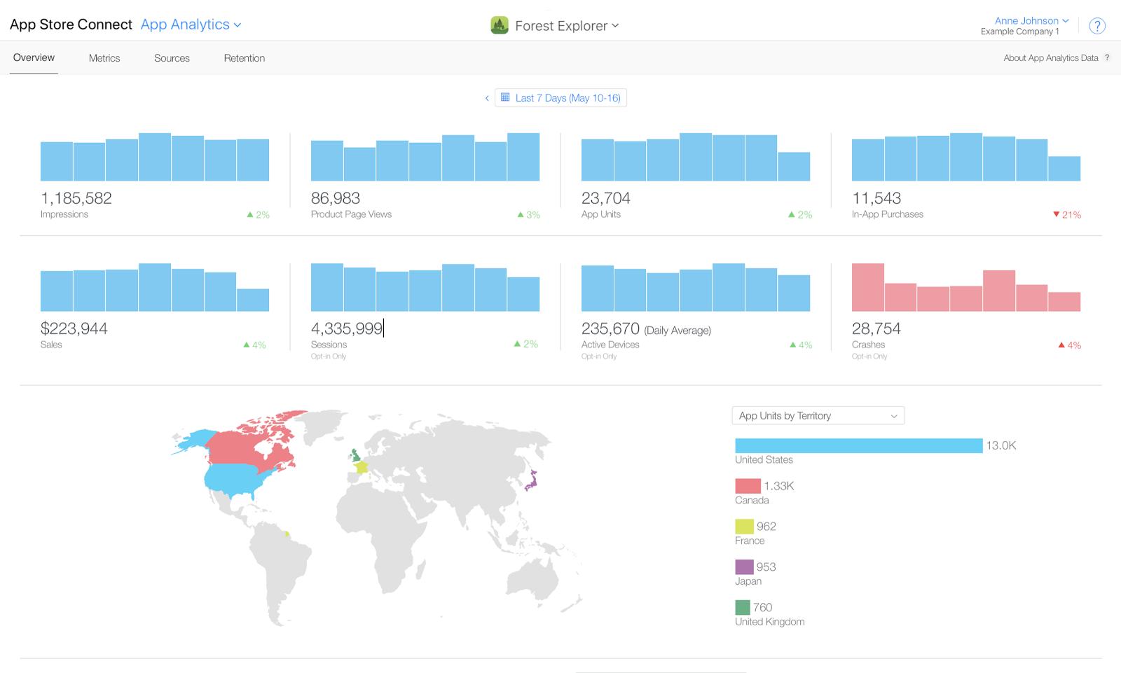 Gráficos com as taxas de impressão, visualização de página, unidades de aplicativos, vendas no aplicativos, vendas, sessões, dispositivos e quedas.