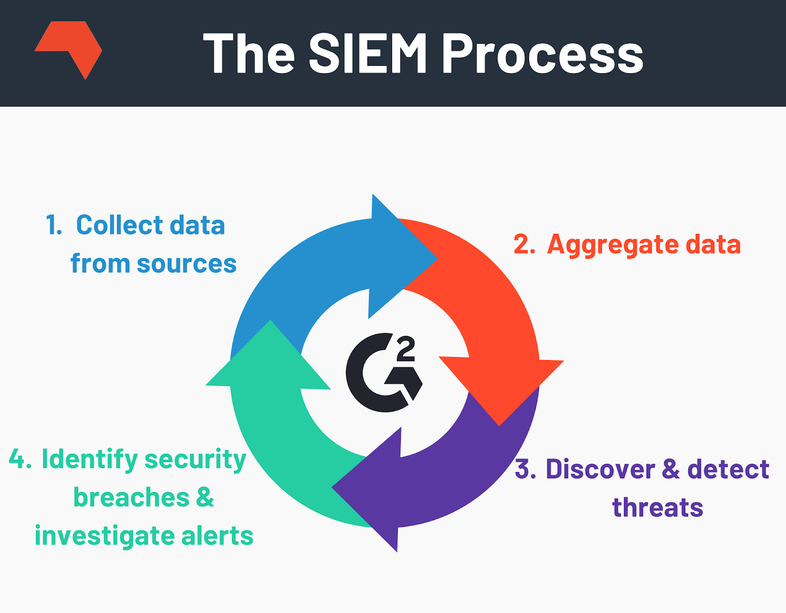 How does SIEM work?