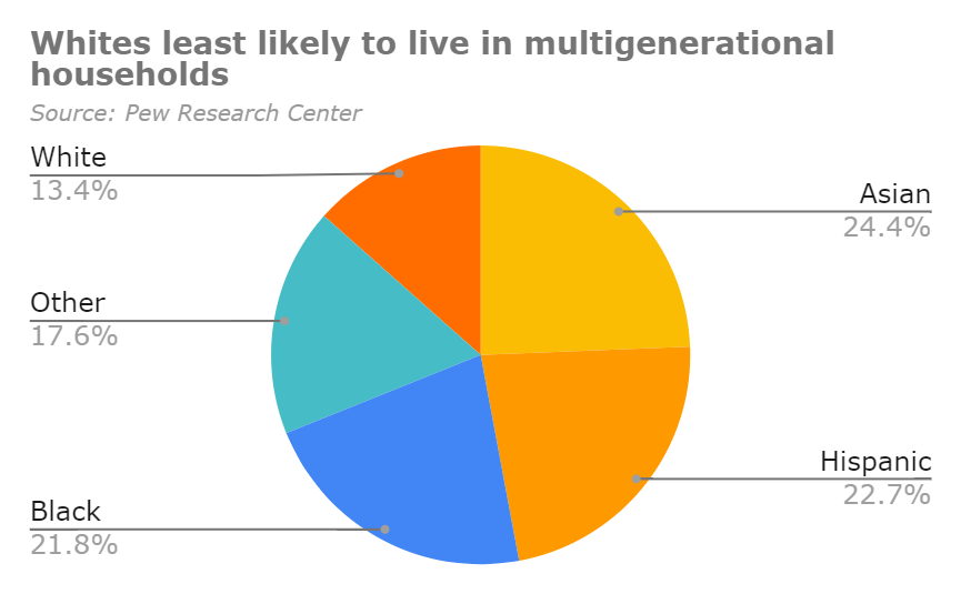 Pie chart of multigenerational households by race.