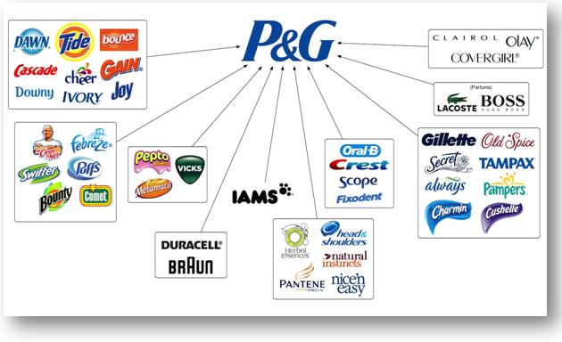La Marque et l'image de marque d'un produit