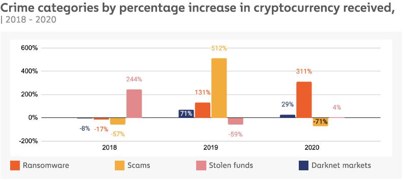 Catégories de cryptocrimes en fonction des natures : ransomware, scams, darknet