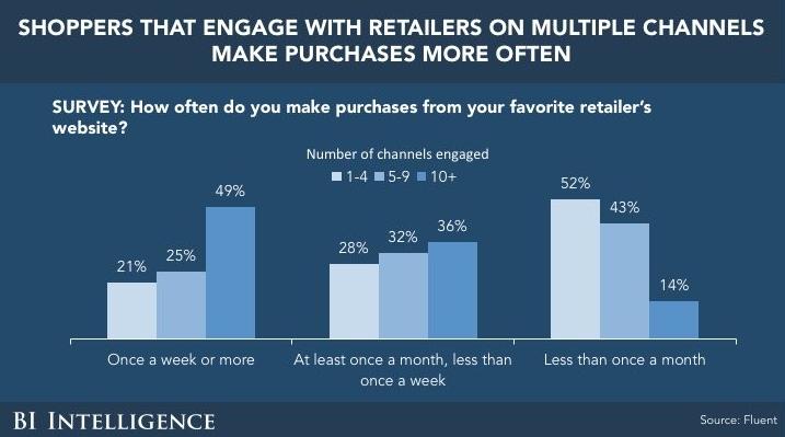 Omnichannel Competitors Will Continue to Pull Ahead