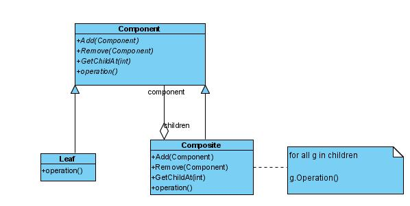 Implementation of Composite Design Pattern in Android View