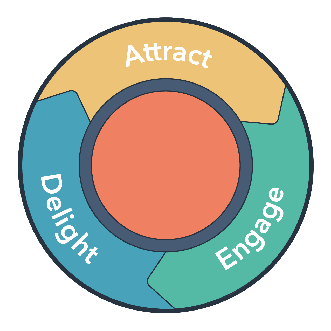 the attract, engage, delight approach to inbound lead conversion