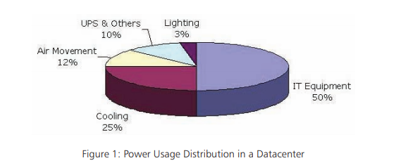 Power Usage in a Datacenter