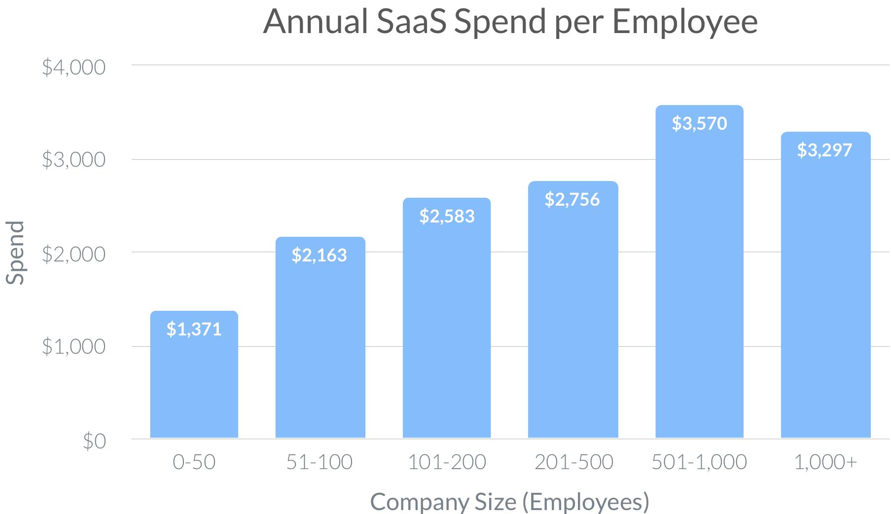 Annual SaaS spend per employee