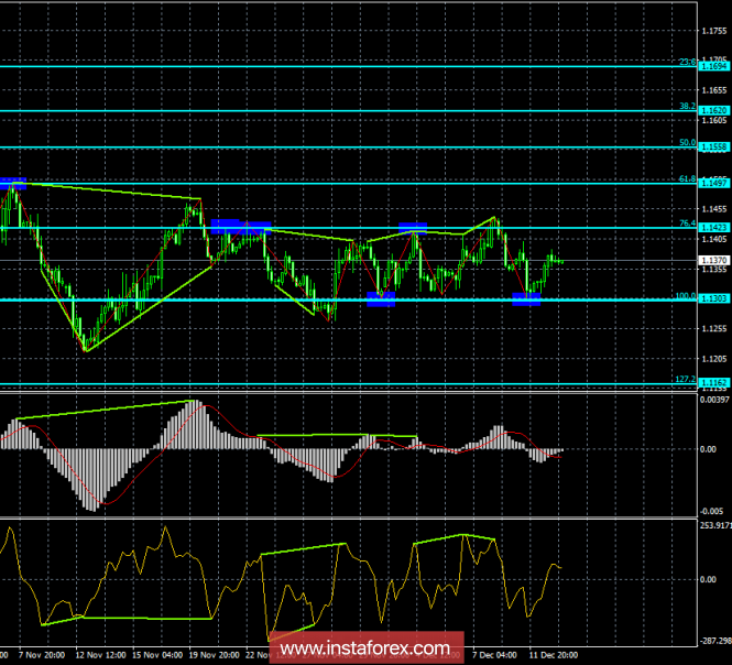 Analysis of the divergence of EUR / USD on December 13. The euro holds the position due to the level of 1.13