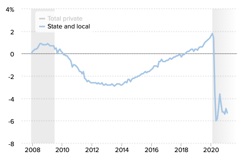 American State and Local Employment Statistics