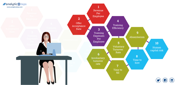 The image highlights the common metrics on the basis of which HR analytics measures data