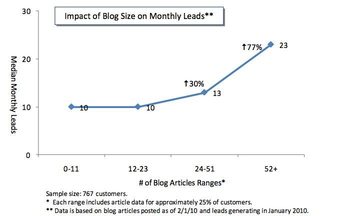 blog traffic increase image
