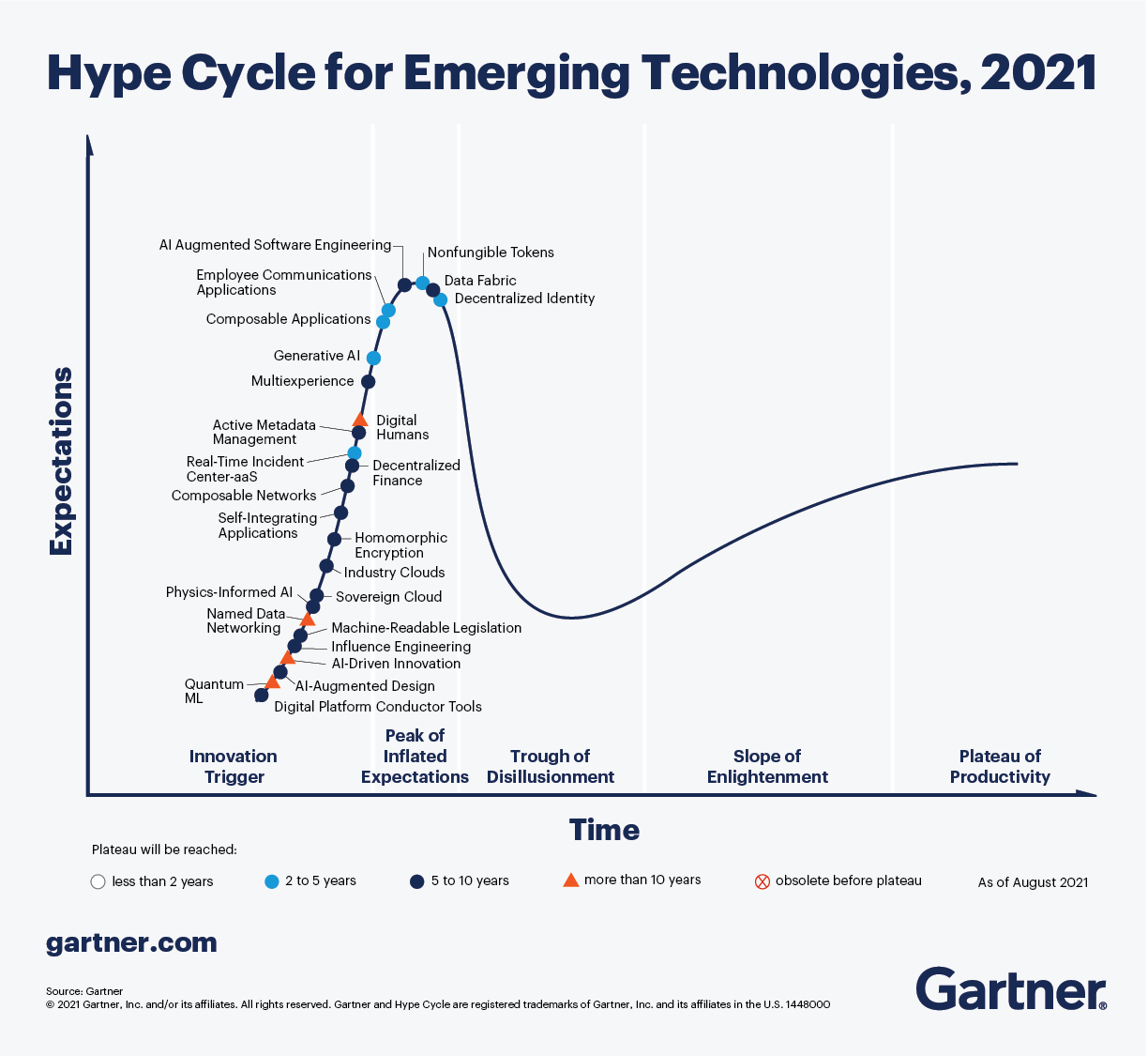 A graph indicating interest in specific technology trends.