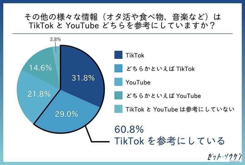 グラフ, 円グラフ  自動的に生成された説明