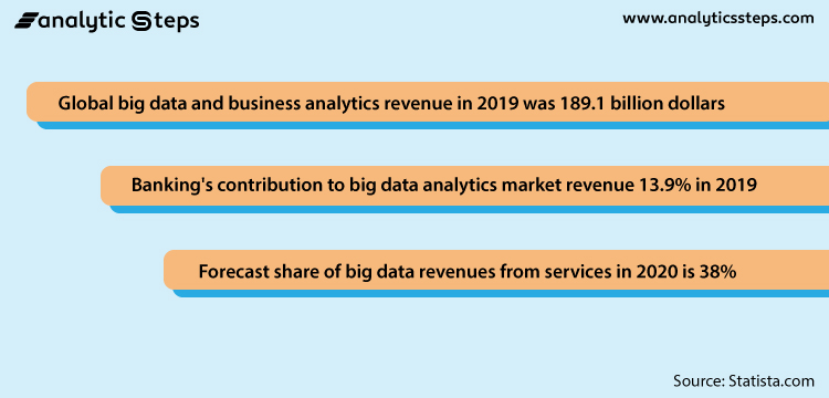 This image depicts some statistics that show the importance of Big Data Analytics.