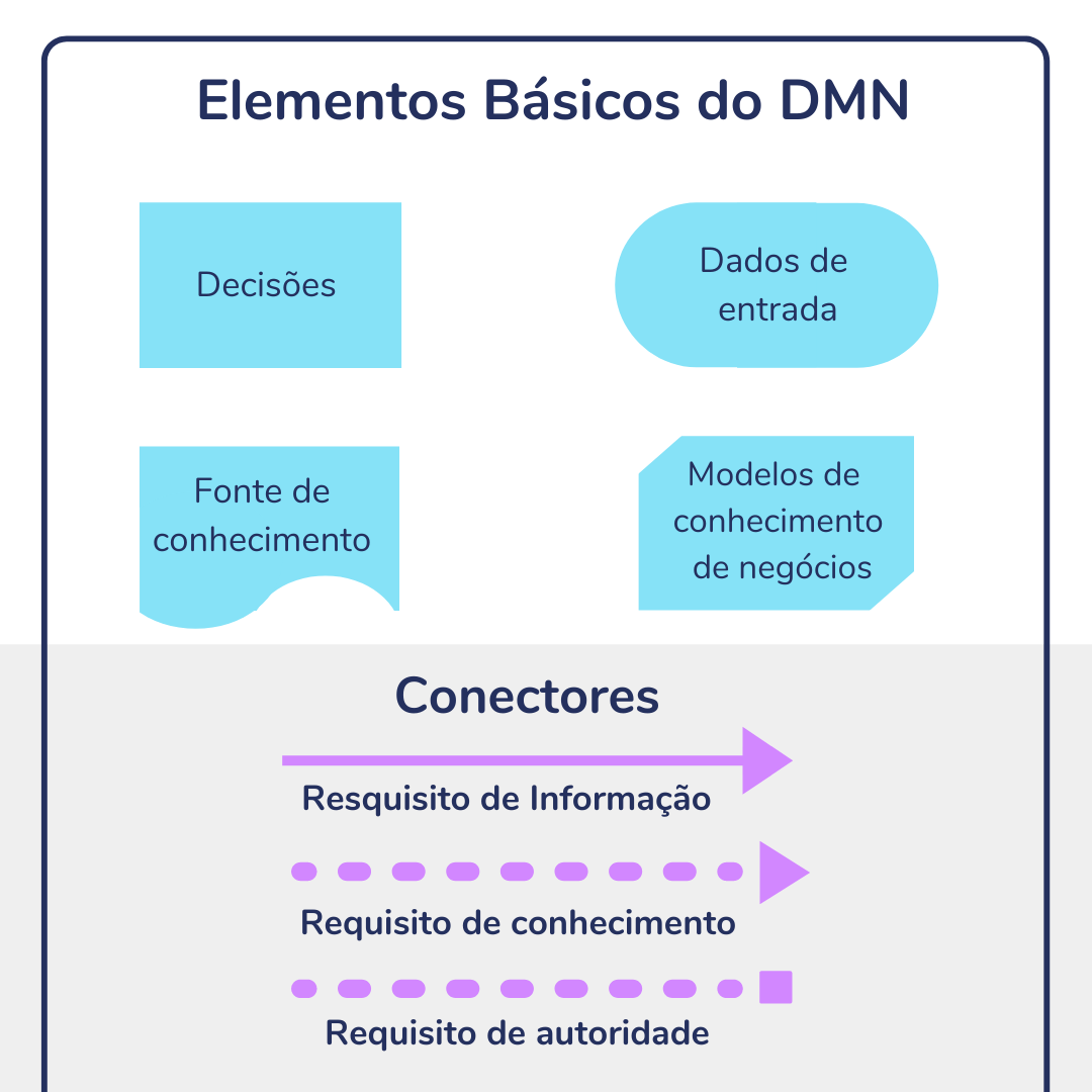 Elementos básicos da notação DMN - Decision Model and Notatio
