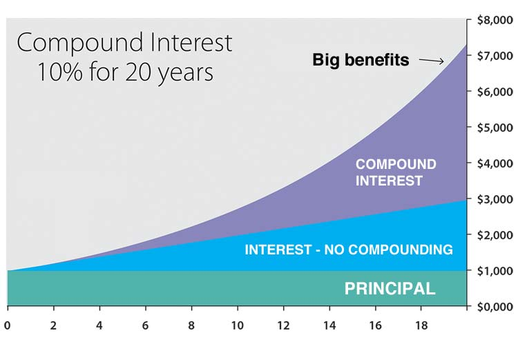 Borrow Retirement Compound Interest Over Time Plan Chart