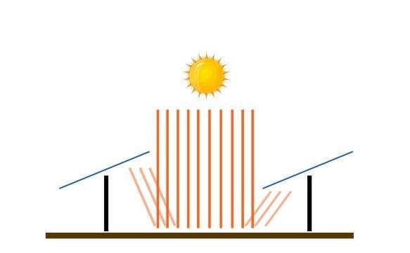 distancia-entre-paneles-solares-bifaciales
