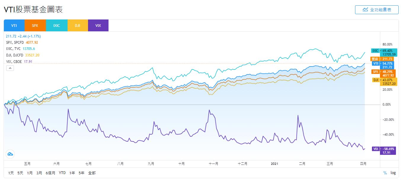 VTI、SPX、IXIC、DJI和VIX股價走勢比較