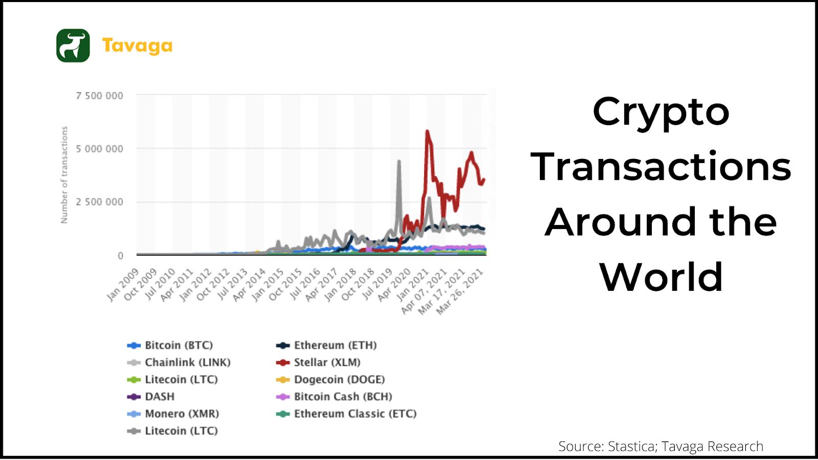 Crypto transactions around the world